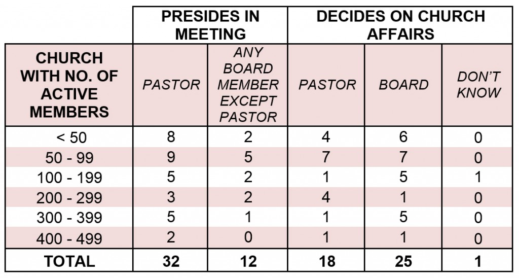Table 2. Comparison between who presides and who decides