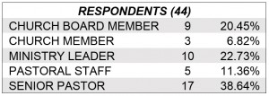 Table 1. Respondents Role in Church